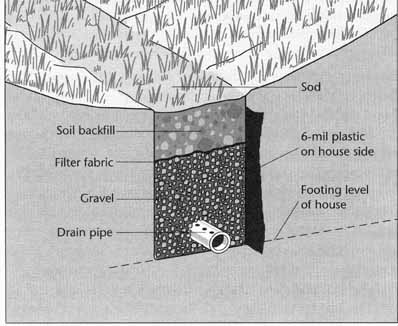 Waterproof sill plate or foundation or french drain for House drainage system pdf
