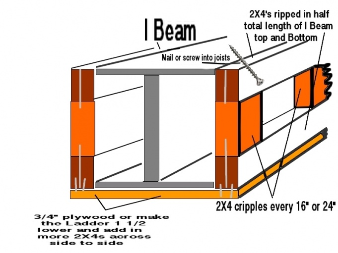 Best way to fasten a top plate to an I beam?-i-beam.jpg
