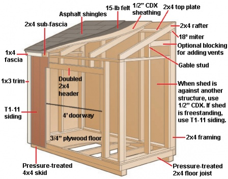 Shed Roof Sagging Amd Walls Bowed Out - General DIY