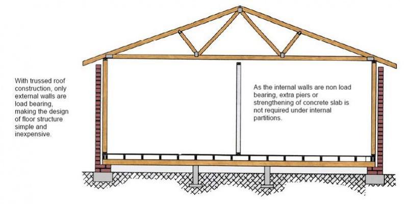 load bearing wall building construction diy chatroom home improvement forum. Black Bedroom Furniture Sets. Home Design Ideas