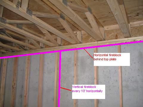Fire Blocking In Basement Building Amp Construction Diy