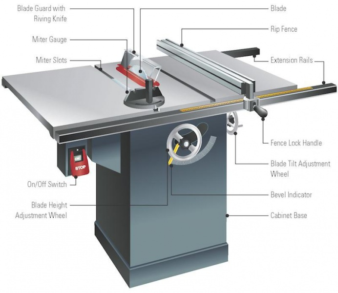 is there a real need for table saw blade height lock tools diy chatroom home improvement forum
