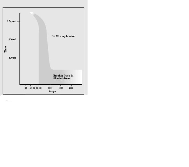 Hitachi Miter saw trip 20A-inrush-trip-curve.jpg