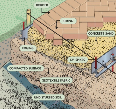 Patio Pavers Vs. Poured Concrete Vs. Ground Level  Deck Installationdiag_oberfields_source