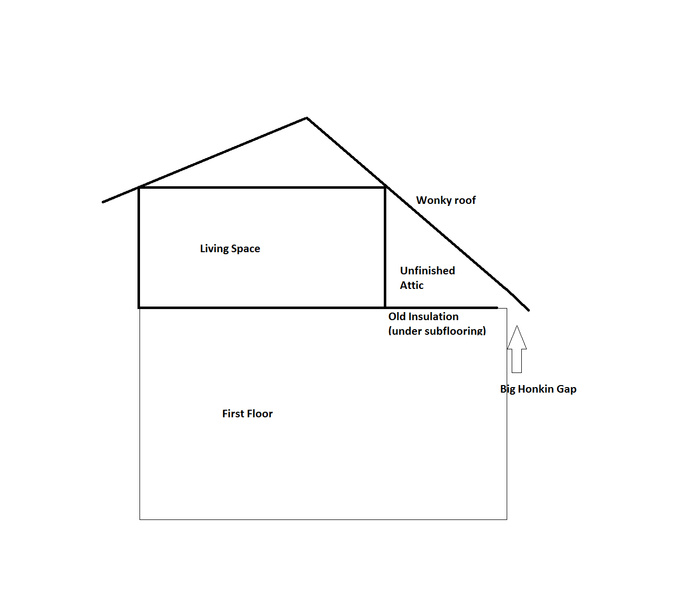 Attic Insulation, Gaps, and Cape Cod Wonkiness-insulation-issue.jpg