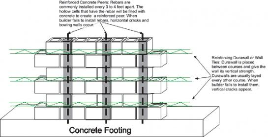 Building Code For Concrete Walls