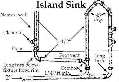 Kitchen, sink, plumbing ?'s Canada-island_vent.jpg