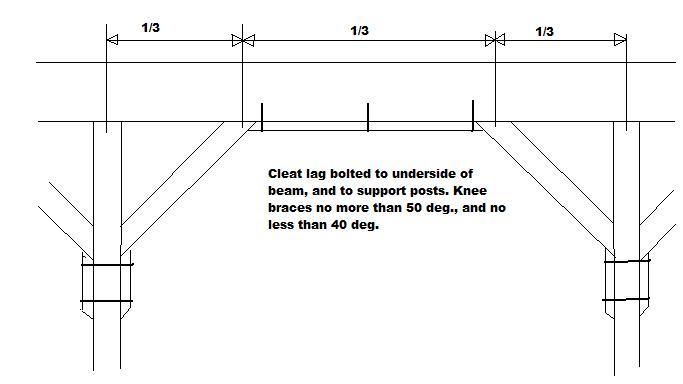 header for a loft-knee-braces.jpg