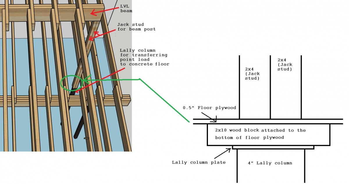 How To Make A Lally Column