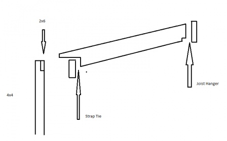 Best Way To Attach A Rafter To A Ledger Board Building