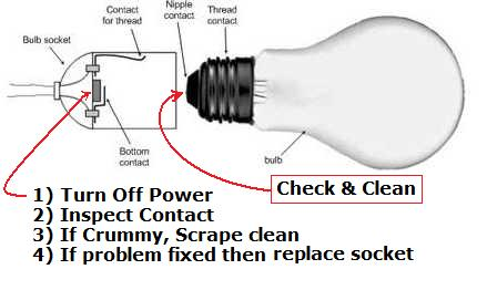 Flickering Power Saver Bulb-light_socket_problem.jpg