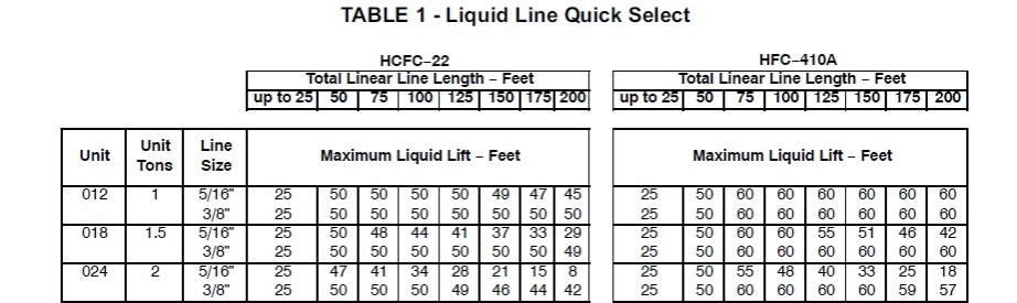 evaporator coil sizing chart split system line set sizing hvac diy chatroom home