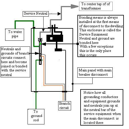 sub panel grounding question electrical page 2 diy. Black Bedroom Furniture Sets. Home Design Ideas