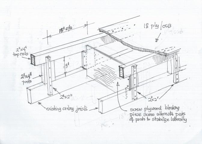 Attic Catwalk Design Building Amp Construction Diy