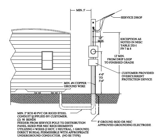 mobile home service to bond or not to bond-mobile-home-grounding.jpg