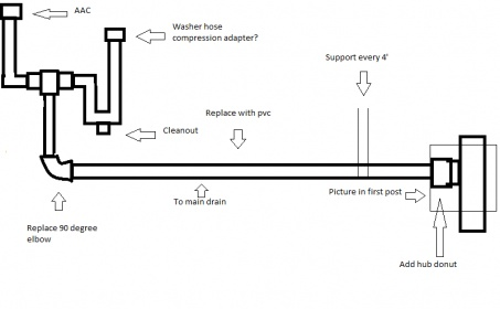 Replacing Washer Drain Pipe - Plumbing - DIY Home Improvement ...
