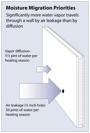 Insulating rim joists properly-moisture-migration-airflow-vs.-diffusion.jpg