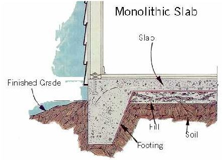 Concrete footings for a detached garage building Concrete slab house plans