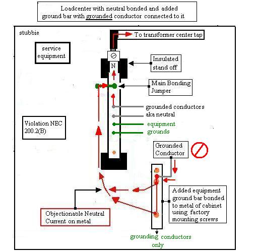 Termination of neutral in main service panel-objectionable-current-1.jpg