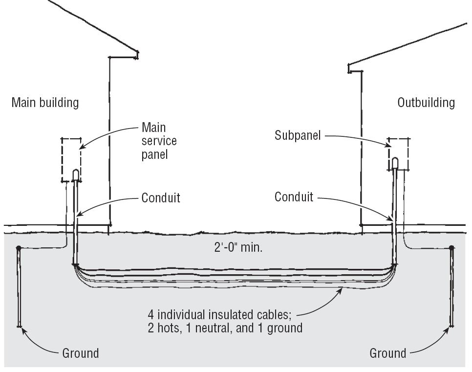 Grounding steel building??? | Electrical | Handyman WIRE - Handyman