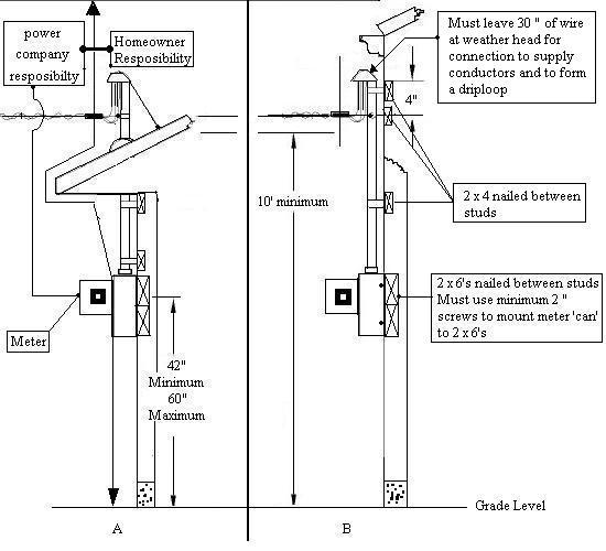 Meter Box Help-overhead-service-diagram.jpg