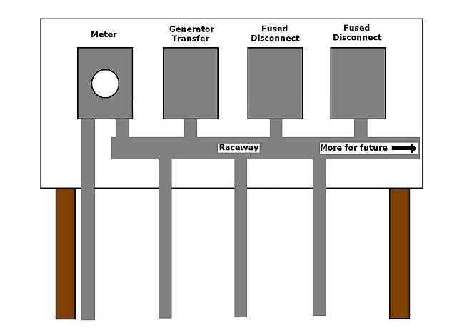 Help me design my service pedestal-pedestal-raceway_r.jpg