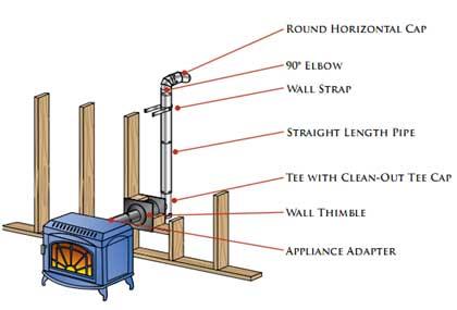 wood stove?-pellet-vent-1.jpg