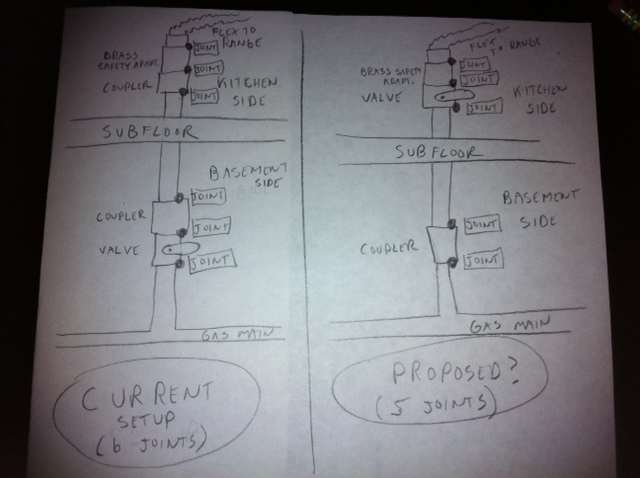 range gas line - is this OK?-photo.jpg