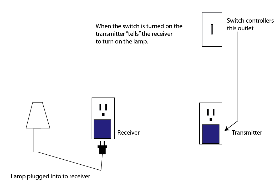 wireless outlet receiver / transmitter-pic-2157351.jpg