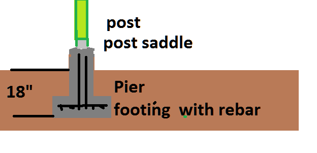 Building a desk with roof covering-pier-footing.png