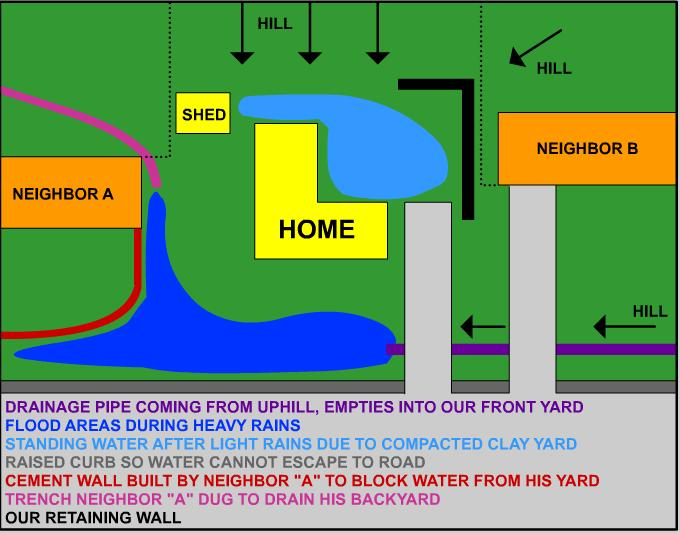 How to Grade Forever-Flooded Yard?-plan.jpg