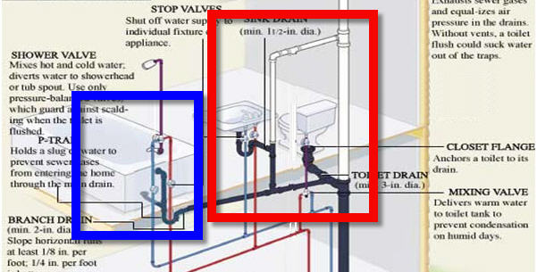 Can a shower share a vent w/ the sink?-plumbing-diagram.jpg