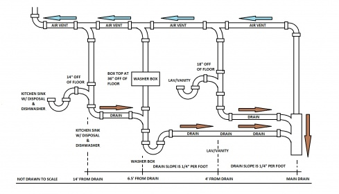 Drain Stack Configuration - Plumbing - DIY Home ...