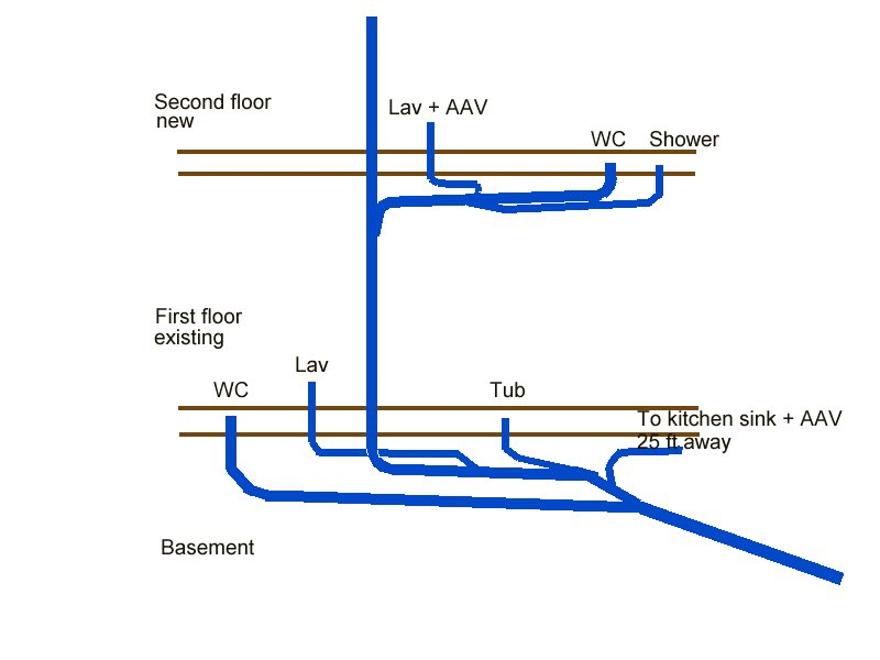 Can Clogged Vents Stop Up Drains? Yes and no. A toilet with no vent may not