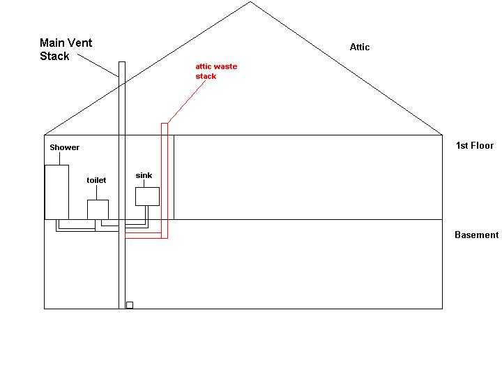 Help With Putting In An Attic Bathroom...PLEASE! :) - Plumbing ...