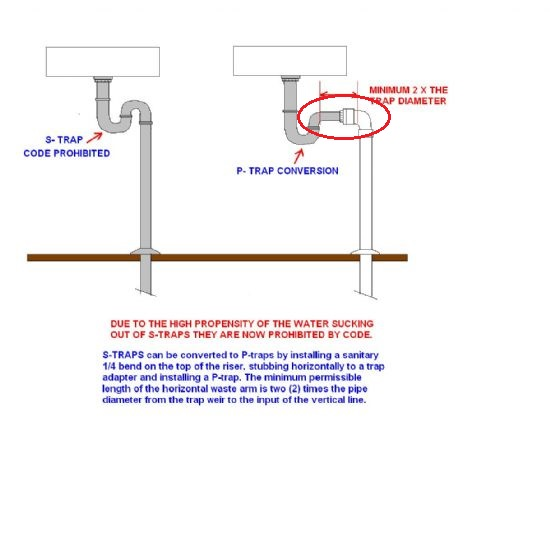 Kitchen Sink Trap Question Plumbing S Trap