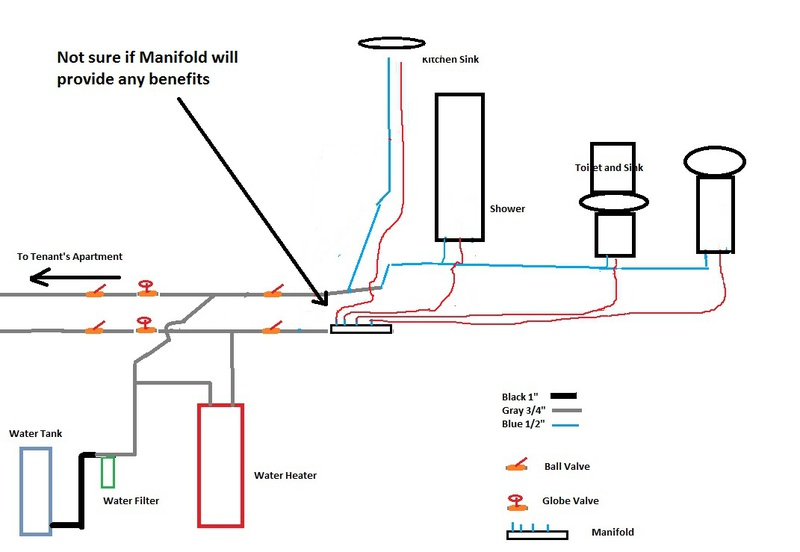 Equalizing water pressure when two faucets running-plumbing-shut-off-valves-submanifold2.jpg