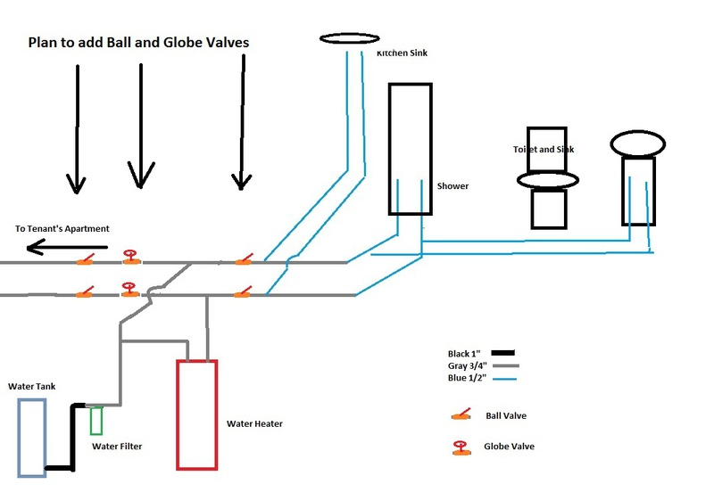equalizing water pressure when two faucets running -plumbing-shut-off-valves2