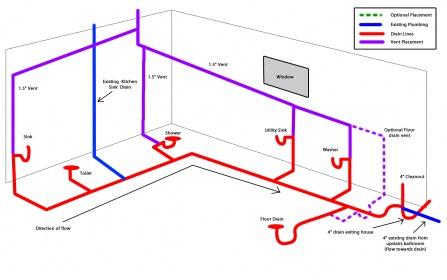 Rough Plumbing A Bathroom basement bathroom rough-in help - plumbing - diy home