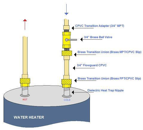 Water Heater Connections (CPVC)-plumbingdiagram.jpg