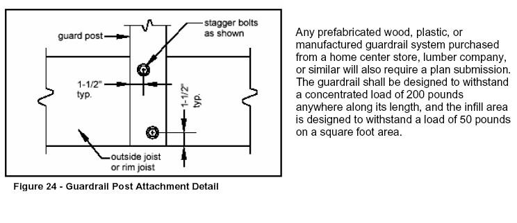 Bolting deck railing posts-post-bolt-pattern.jpg