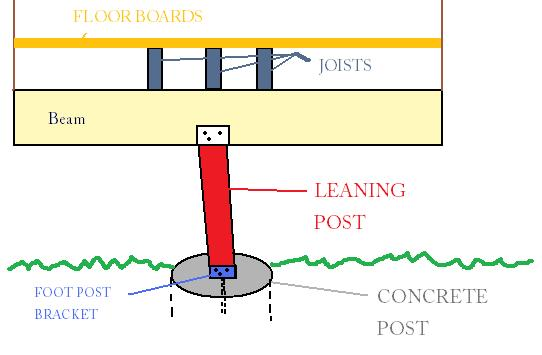 How to FIX a leaning Deck Post-post.jpg