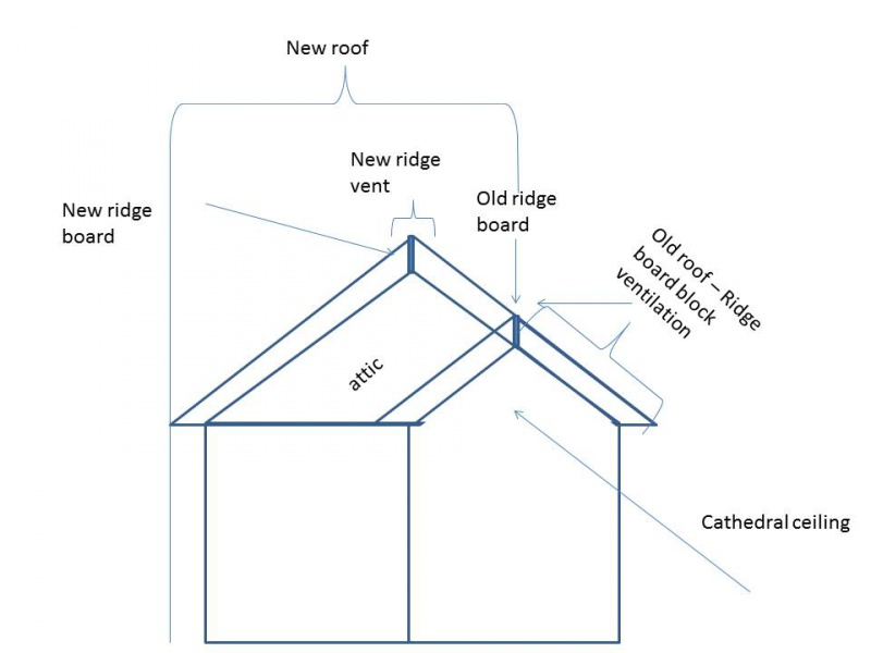 Boring Holes In Ridge Board For Ventilation Presentation2 Jpg