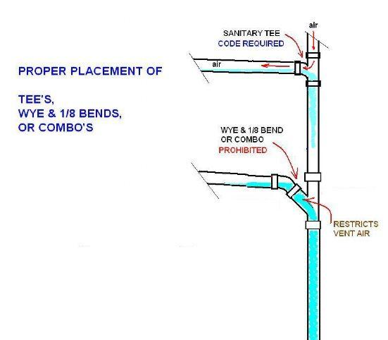 Adding basement bar sink-proper-placemet-wye-san-t-2.jpg
