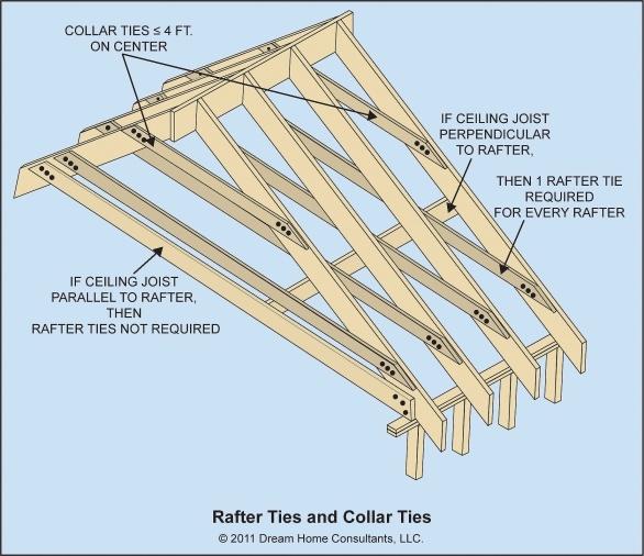 Garage Remodel Structural Question Building