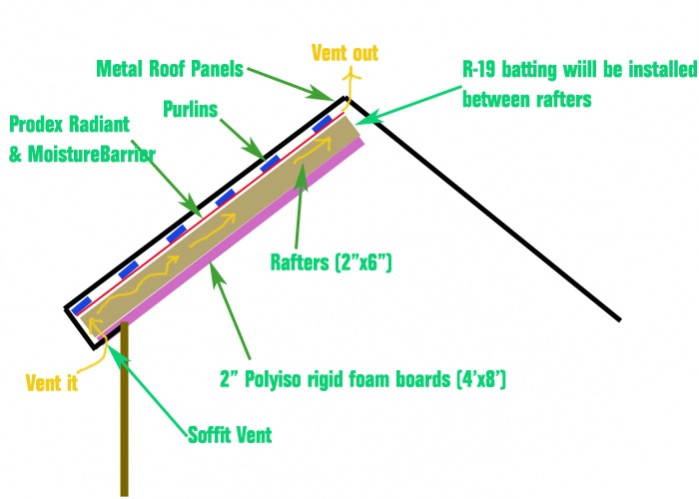 Radiant Barrier + Insulation with Metal Roof-roof-insulation-diagram-copy.jpg