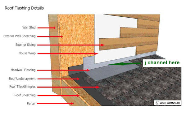 J Channel At The Wall To Roof Transition Roofing Siding