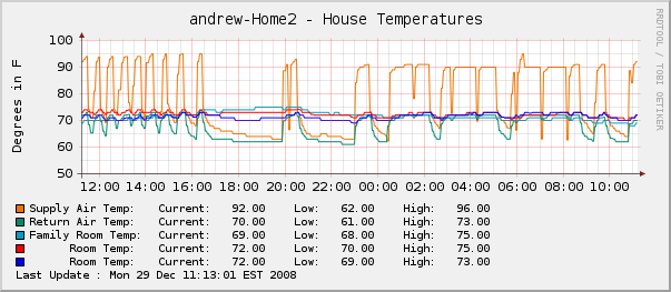HVAC Monitoring-room-temp.png