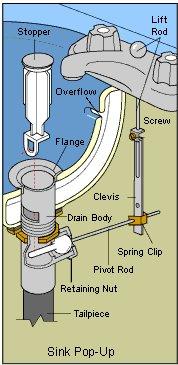 Pedestal Sink Drain Stopper Not Working   Plumbing   DIY Home Improvement |  DIYChatroom
