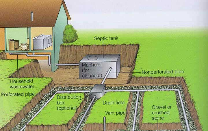 septic junction box-septic-layout-american.jpg